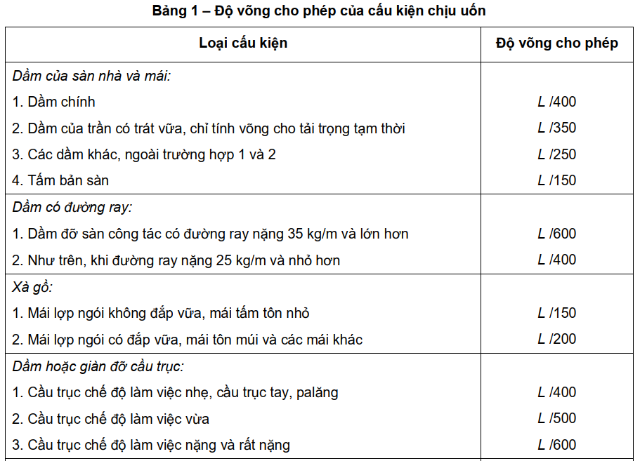 KỸ NĂNG ETABS 16: MÔ HÌNH CẦU THANG XOẮN TRONG ETABS - Vobaotoan.com
